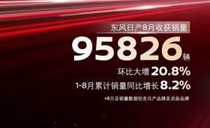 东风日产8月销9.6万,奇骏换代逍客成SUV担当