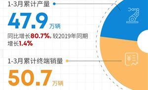 广汽Q1销量50万辆 超过2019年同期3.8%