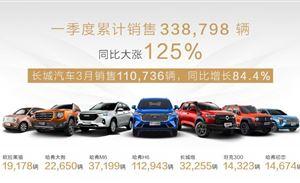 长城1季度销量破33.8万辆,新产品势头强劲