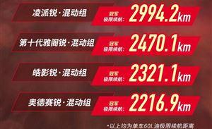 极限续航2994.2km,广汽本田锐·混动联盟成绩公布