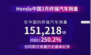 本田中国3月售车15万,混动车型稳定发挥