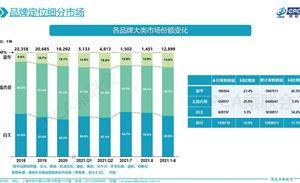 长安福特9月销量超2万,高端车型占比超60%